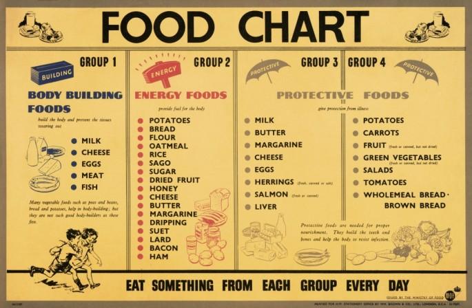 food chart eat well