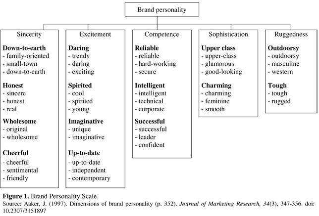 brand personality dimensions
