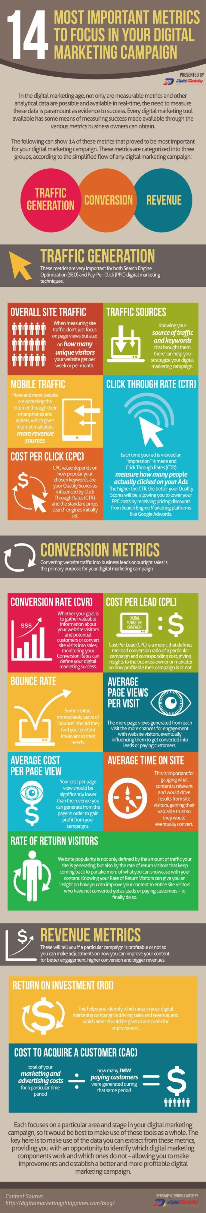 most important digital marketing metrics