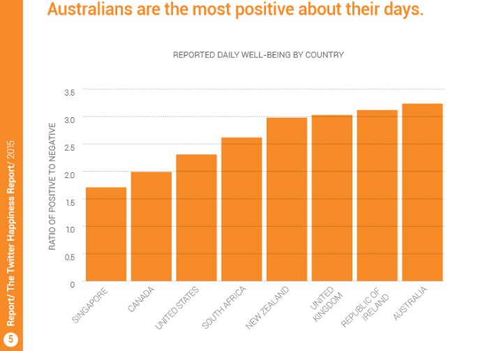 top happy countries on twitter