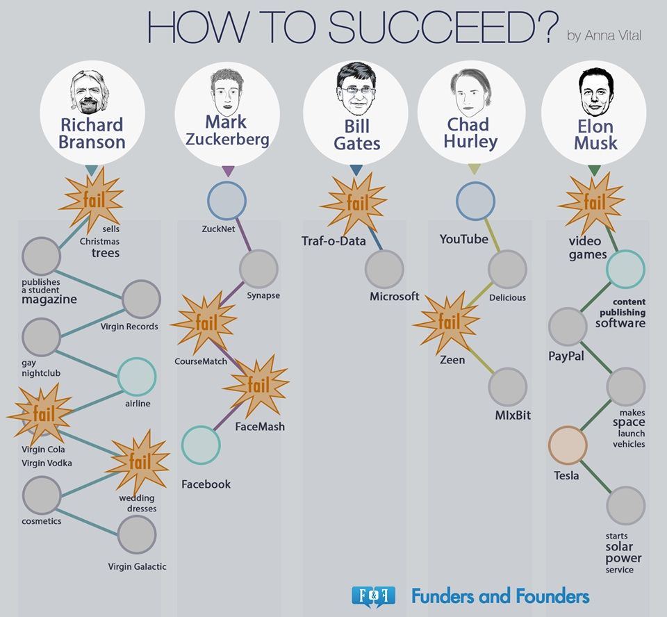 failure entrepreneurship